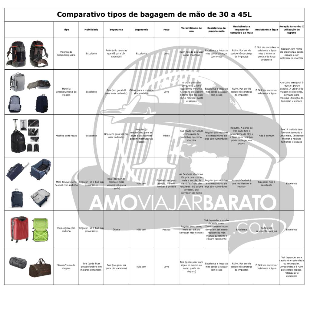 Comparativo de malas - qual a melhor bagagem de mão